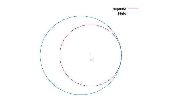冥王星と海王星の軌道の略図