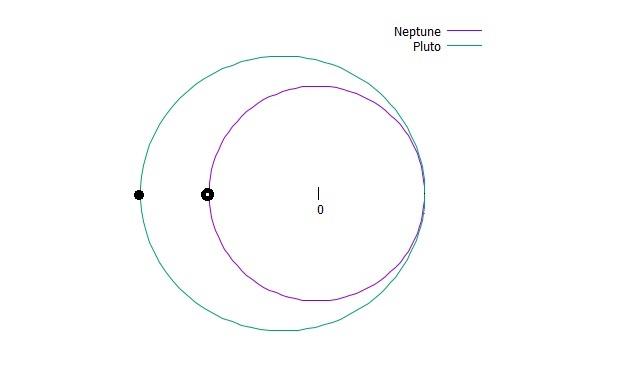 冥王星と海王星のスタート位置(黒丸)※冥王星の遠日点付近がスタート