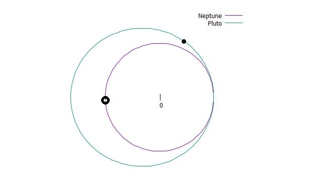 1.海王星が1周した時点で、冥王星はまだ2/3周しかしていません。