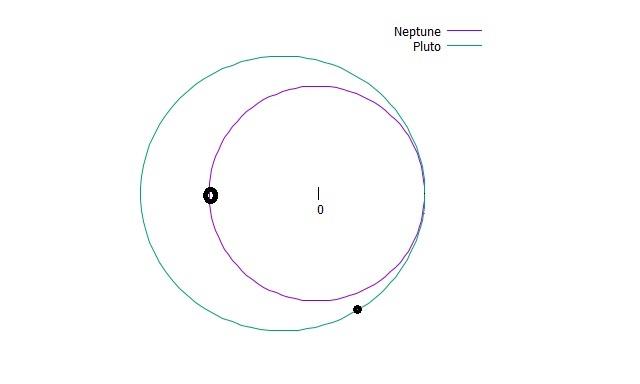 2.海王星が2周した時点で、冥王星は1と1/3周進みました。海王星が冥王星に追いついてきました。