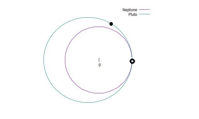 3.海王星が2と1/2周した時点で、冥王星は1と2/3周進みました。冥王星が海王星の軌道の内側に入り込んでいる部分に海王星がきたときには、冥王星はすでにその位置から離れています。