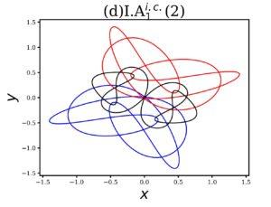 三体問題の安定軌道の例